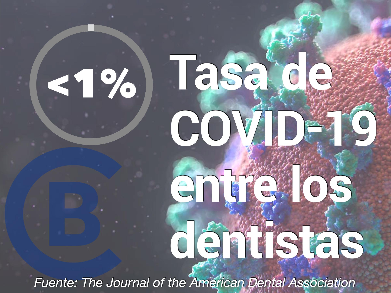 covid entre dentistas, porcentaje